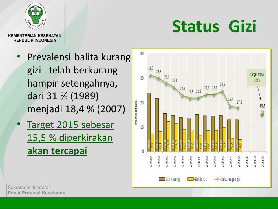 Status Gizi Prevalensi balita kurang gizi telah berkurang hampir setengahnya, dari 31 % (1989) menjadi 18,4 % (2007)