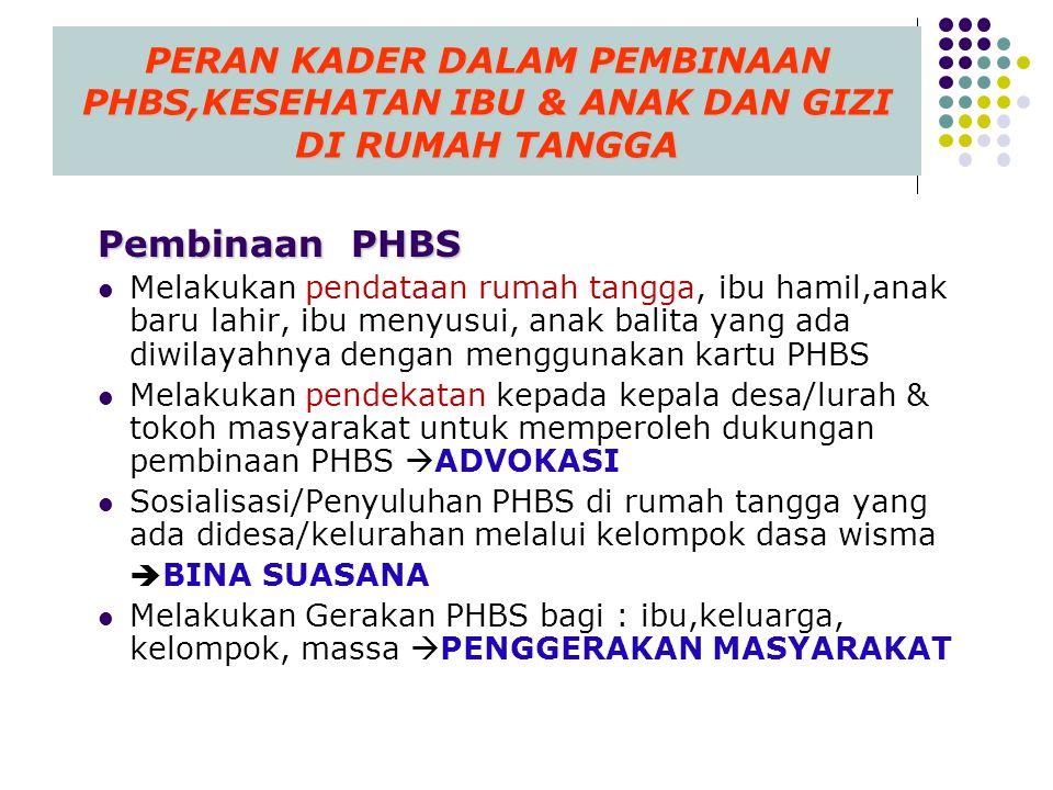 4/3/2017 PERAN KADER DALAM PEMBINAAN PHBS,KESEHATAN IBU & ANAK DAN GIZI DI RUMAH TANGGA. Pembinaan PHBS.