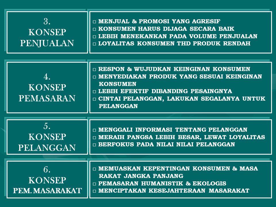 3. KONSEP PENJUALAN 4. KONSEP PEMASARAN 5. KONSEP PELANGGAN 6. KONSEP