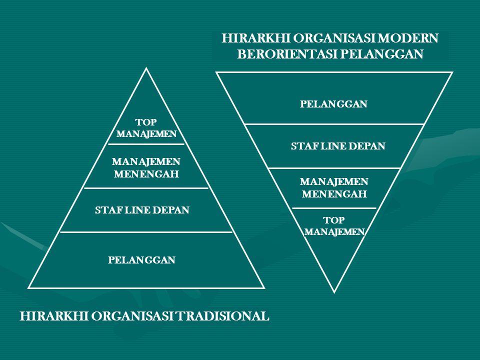 HIRARKHI ORGANISASI MODERN BERORIENTASI PELANGGAN
