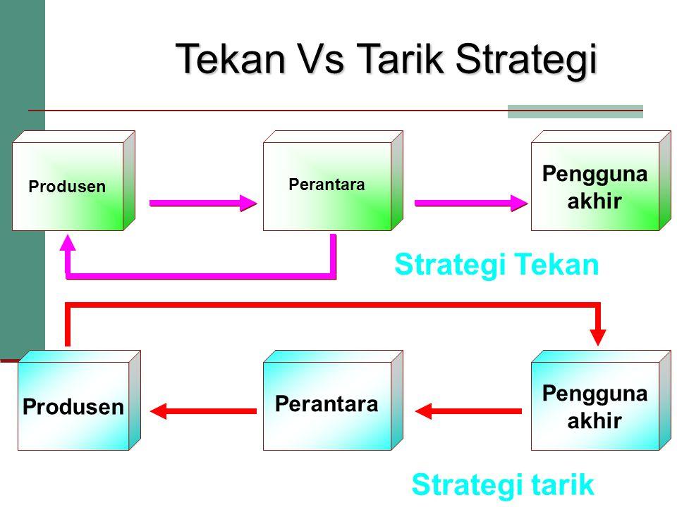 Tekan Vs Tarik Strategi