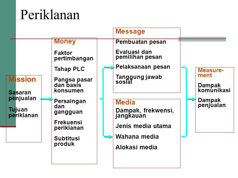 Periklanan Mission Message Money Media Dampak, frekwensi, jangkauan