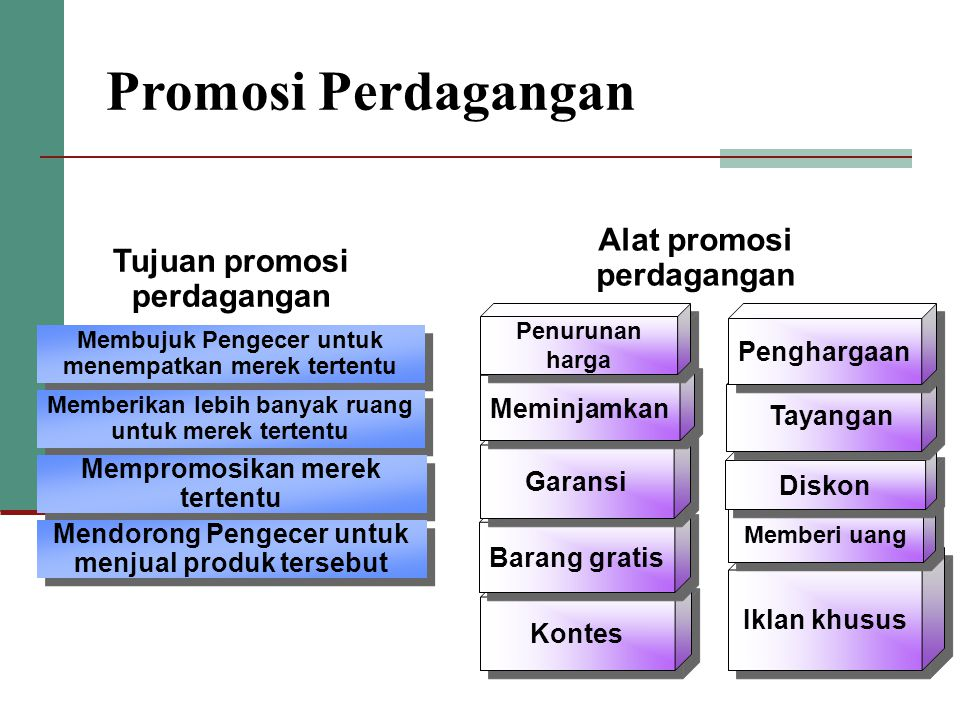 Promosi Perdagangan Alat promosi perdagangan