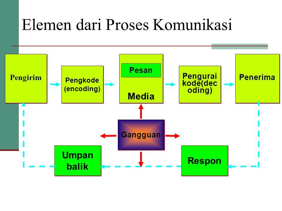 Pengurai kode(decoding)