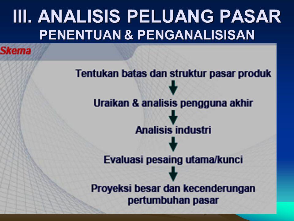 III. ANALISIS PELUANG PASAR PENENTUAN & PENGANALISISAN