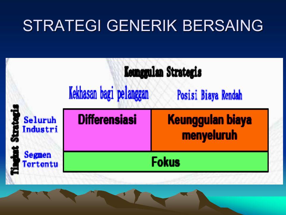 STRATEGI GENERIK BERSAING