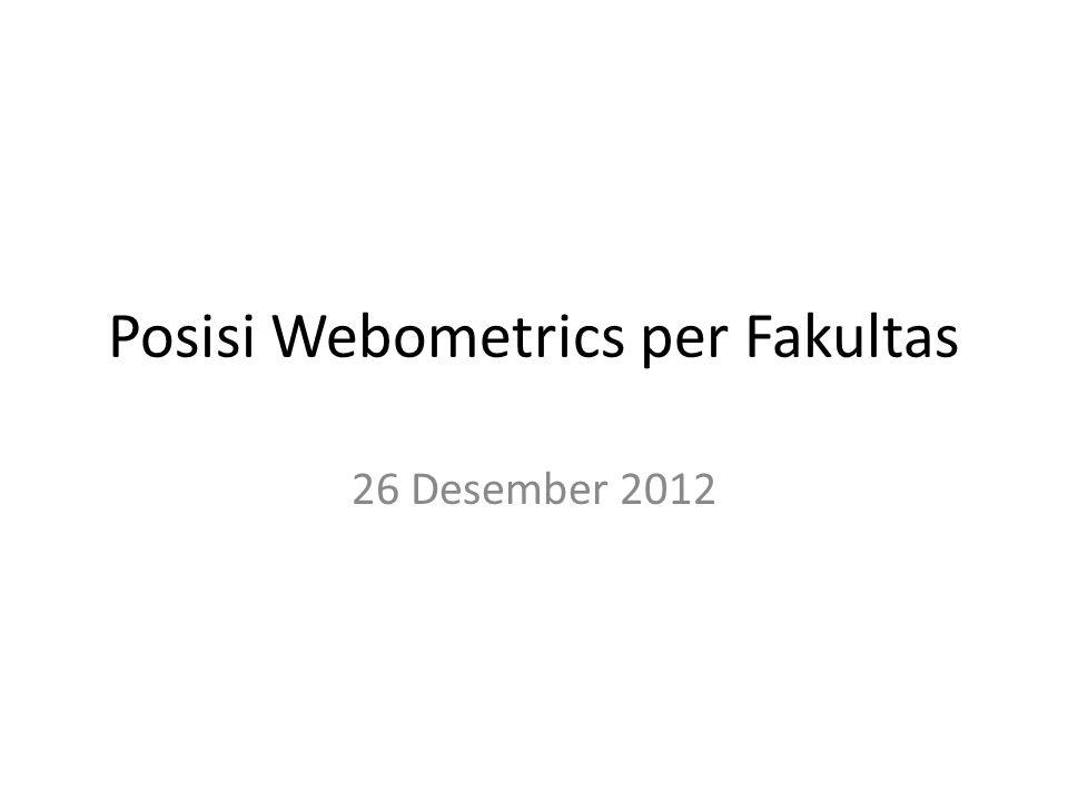 Posisi Webometrics per Fakultas