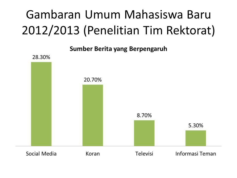 Gambaran Umum Mahasiswa Baru 2012/2013 (Penelitian Tim Rektorat)