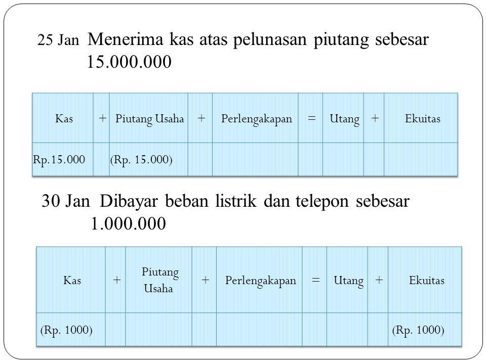 30 Jan Dibayar beban listrik dan telepon sebesar 1.000.000