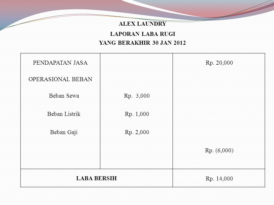 ALEX LAUNDRY LAPORAN LABA RUGI. YANG BERAKHIR 30 JAN 2012. PENDAPATAN JASA. Rp. 20,000. OPERASIONAL BEBAN.