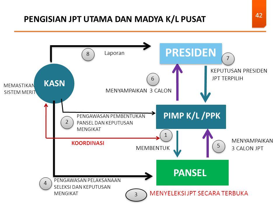 PENGISIAN JPT UTAMA DAN MADYA K/L PUSAT