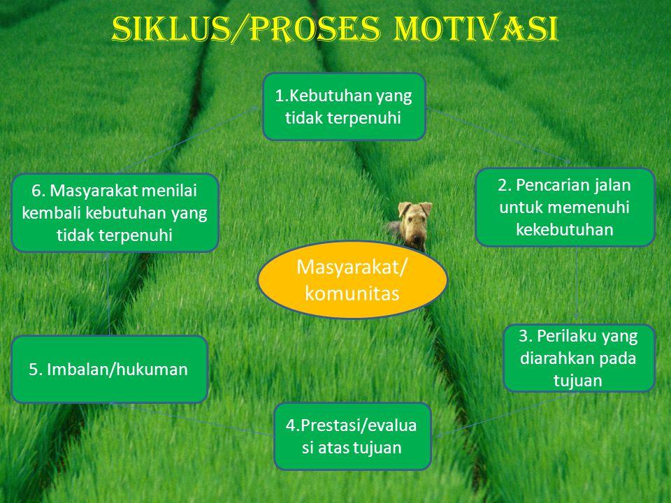 Siklus/proses motivasi