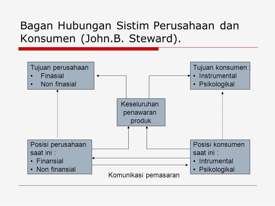 Bagan Hubungan Sistim Perusahaan dan Konsumen (John.B. Steward).