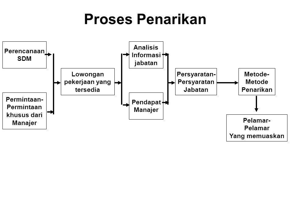 Proses Penarikan Perencanaan SDM Analisis Informasi jabatan Lowongan