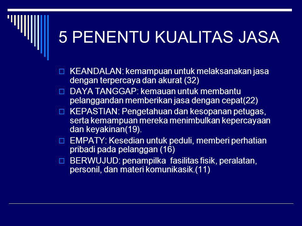 5 PENENTU KUALITAS JASA KEANDALAN: kemampuan untuk melaksanakan jasa dengan terpercaya dan akurat (32)