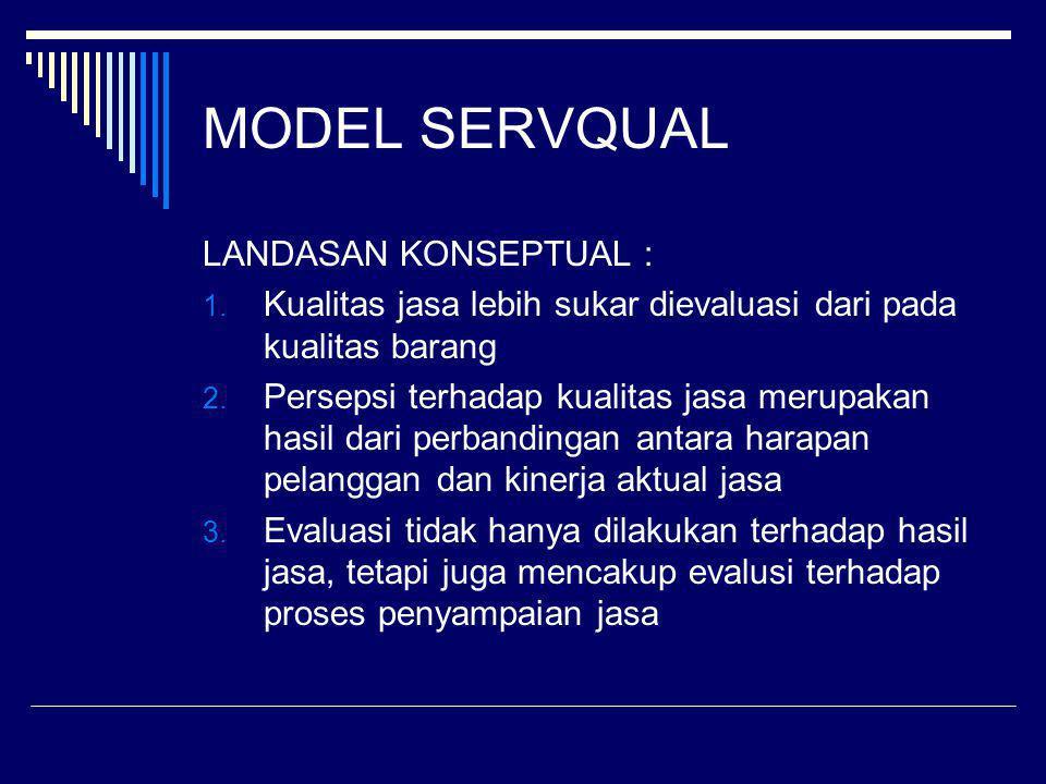 MODEL SERVQUAL LANDASAN KONSEPTUAL :