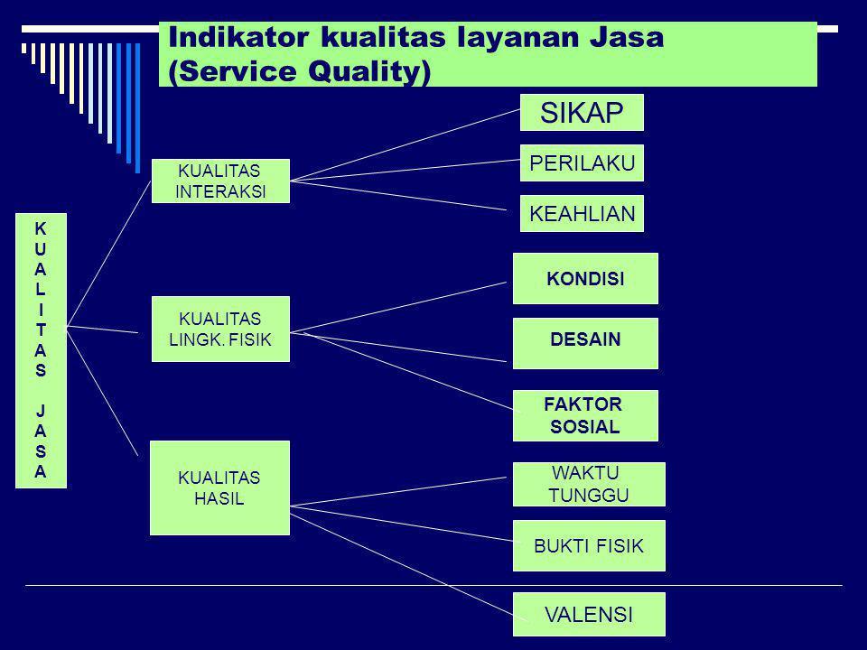 Indikator kualitas layanan Jasa (Service Quality)