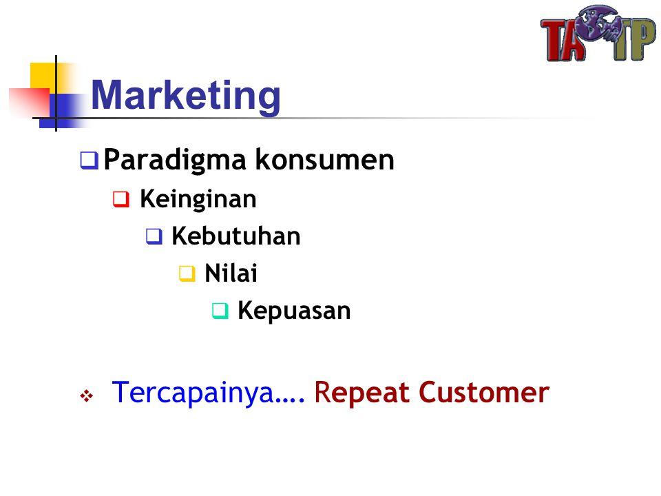 Marketing Paradigma konsumen Tercapainya…. Repeat Customer Keinginan