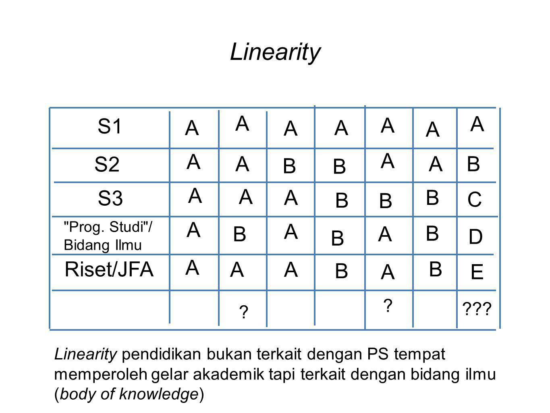 Linearity A S1 A A A A A A A A S2 A B A B B A S3 A A B B B C A A B A B