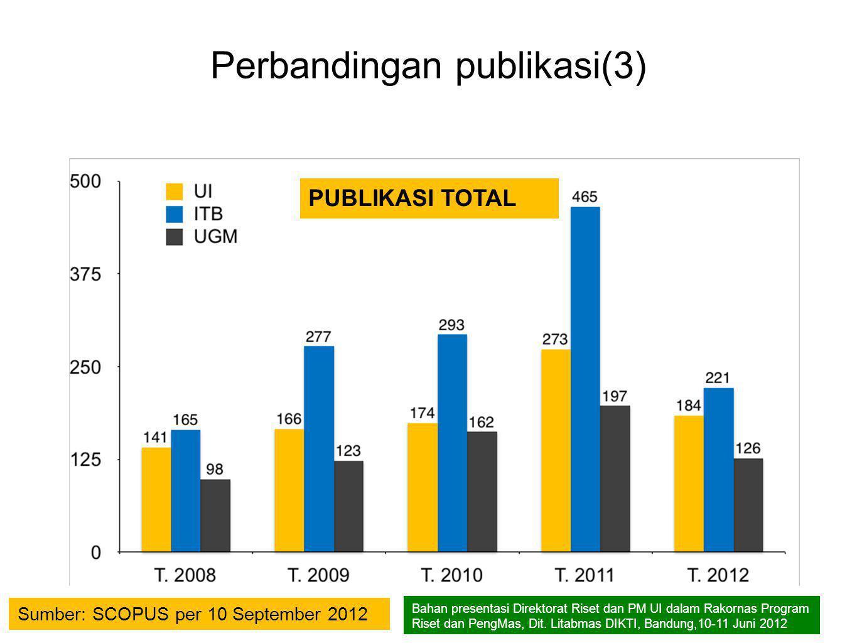 Perbandingan publikasi(3)