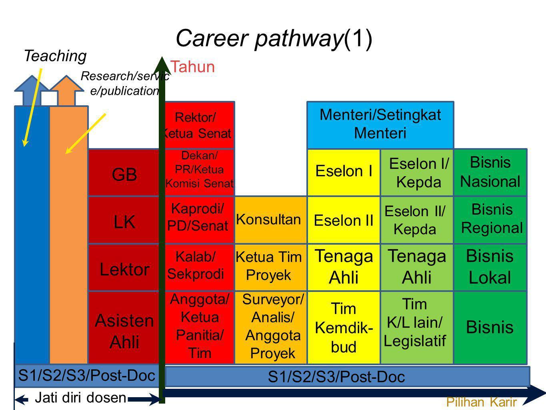 Career pathway(1) GB LK Tenaga Ahli Tenaga Ahli Bisnis Lokal Lektor