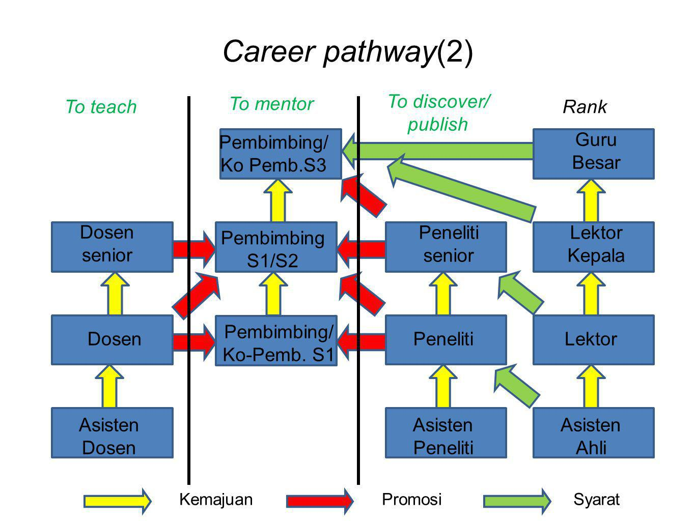 Career pathway(2) To discover/ publish To teach To mentor Rank