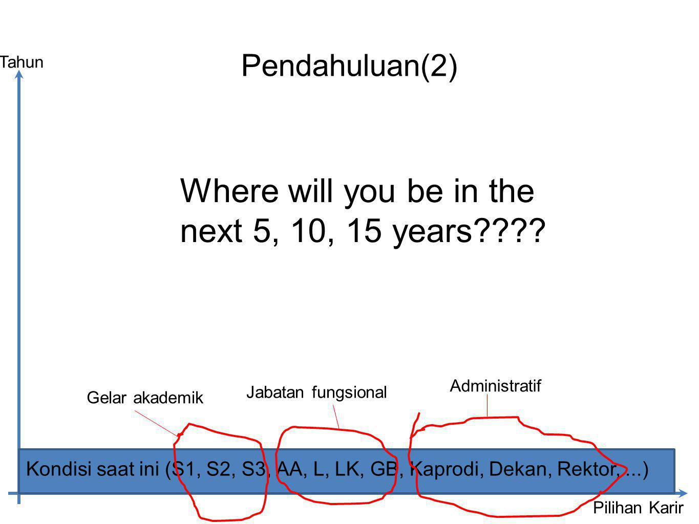 Where will you be in the next 5, 10, 15 years