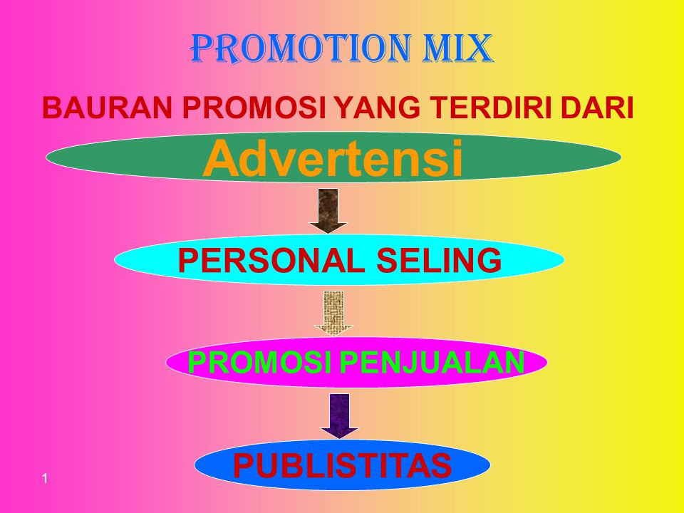 Advertensi PROMOTION MIX PERSONAL SELING PUBLISTITAS