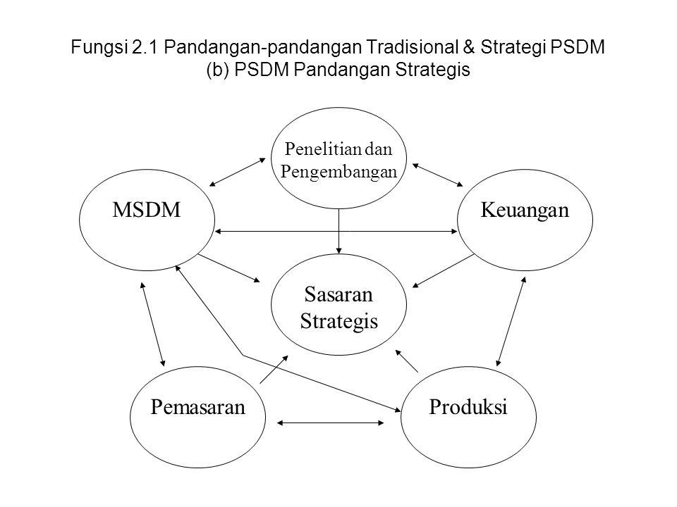 MSDM Keuangan Sasaran Strategis Pemasaran Produksi