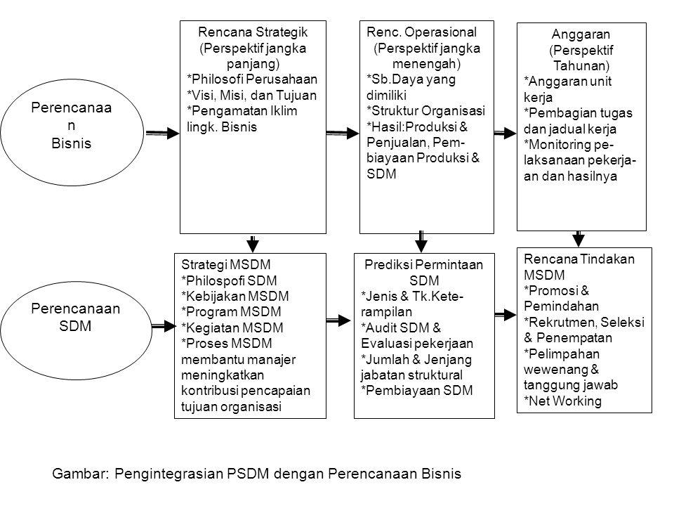 Gambar: Pengintegrasian PSDM dengan Perencanaan Bisnis