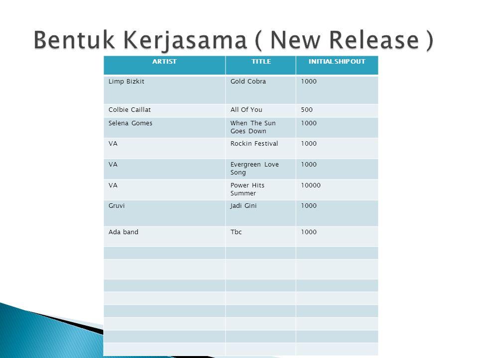 Bentuk Kerjasama ( New Release )