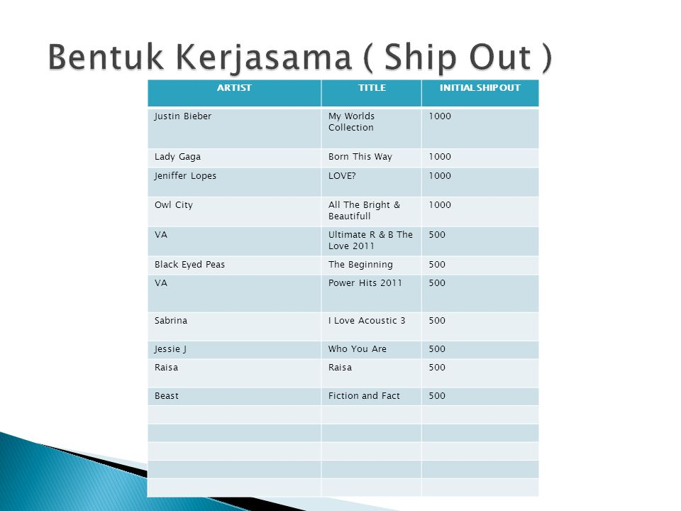 Bentuk Kerjasama ( Ship Out )