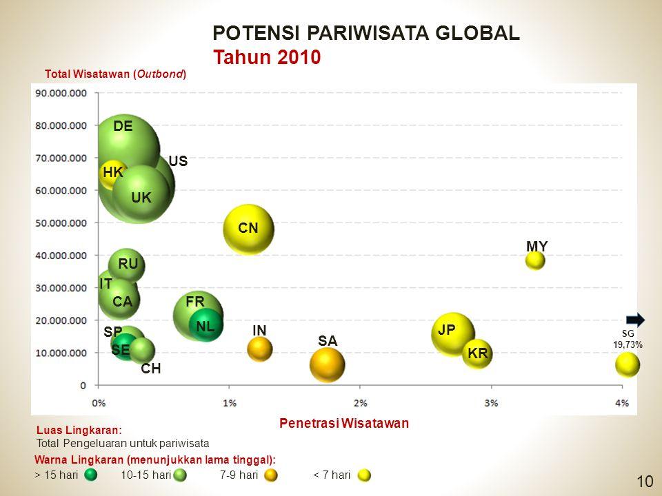 POTENSI PARIWISATA GLOBAL Tahun 2010