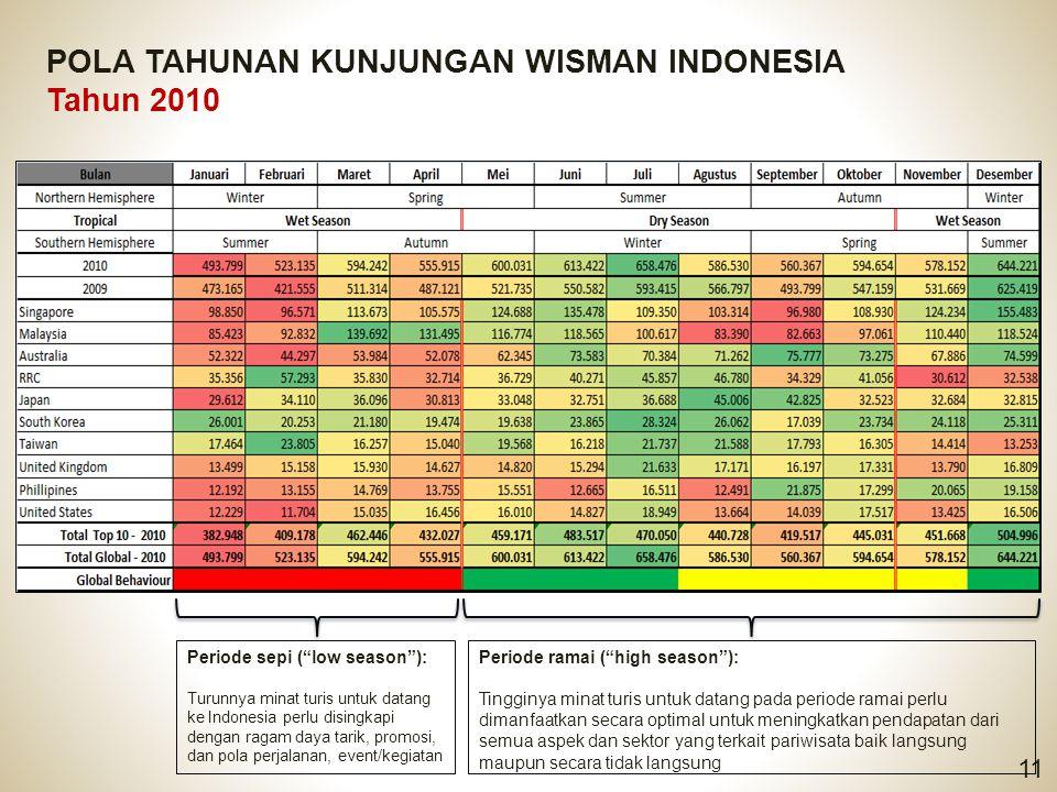 POLA TAHUNAN KUNJUNGAN WISMAN INDONESIA Tahun 2010
