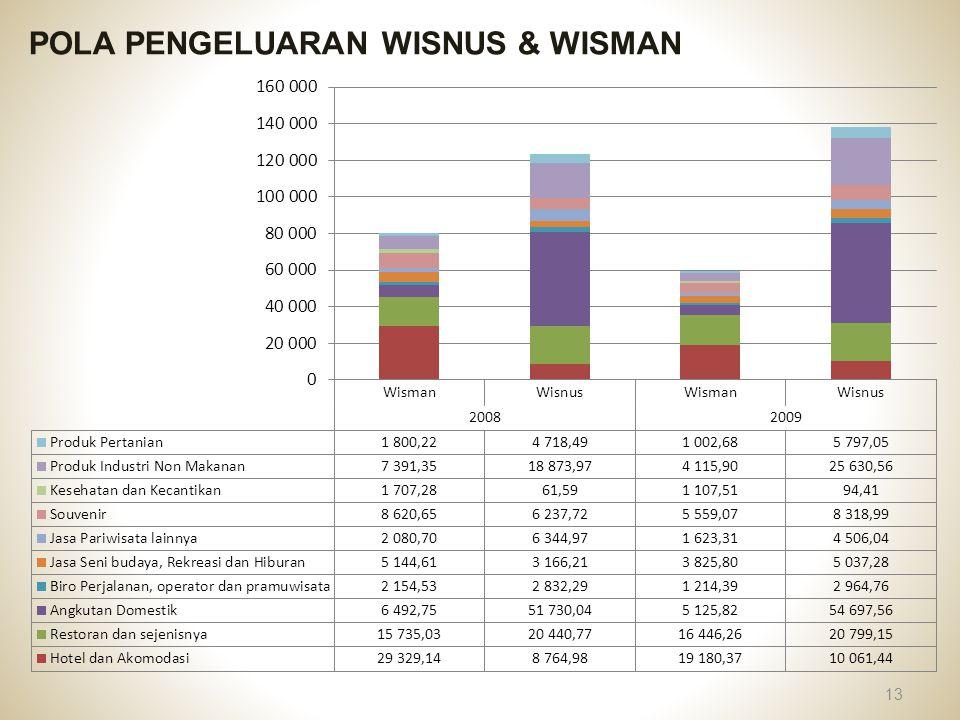 POLA PENGELUARAN WISNUS & WISMAN