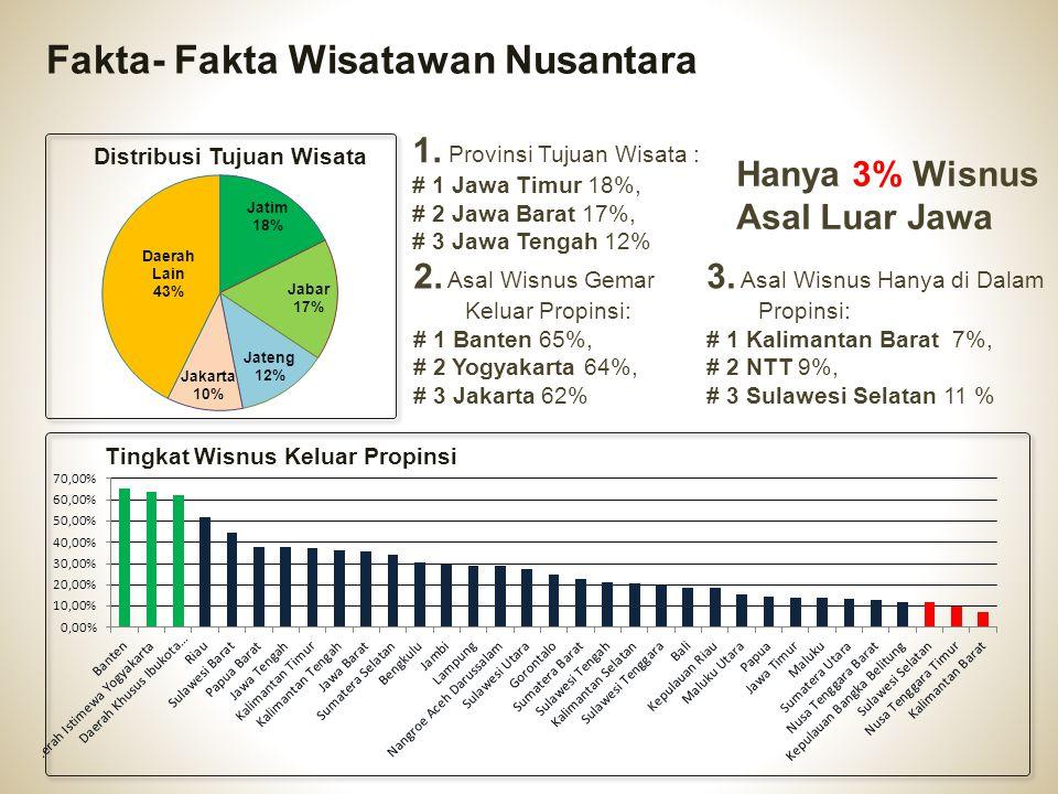 Fakta- Fakta Wisatawan Nusantara