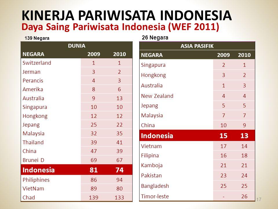 KINERJA PARIWISATA INDONESIA Daya Saing Pariwisata Indonesia (WEF 2011)