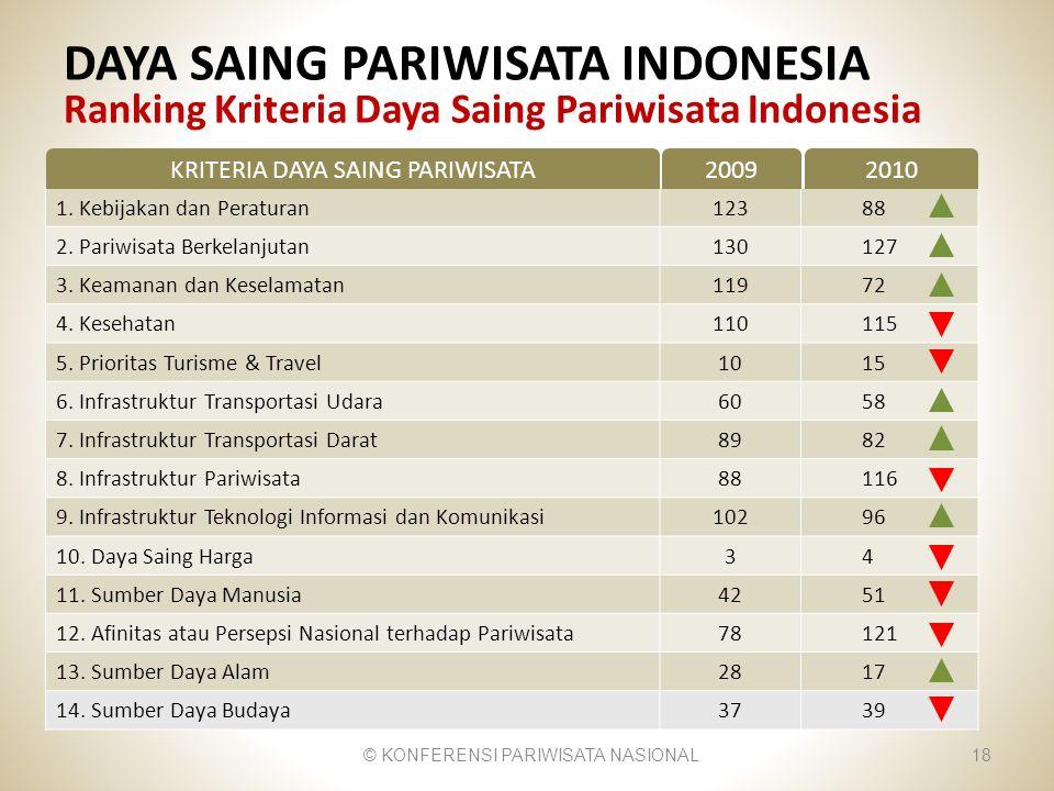 DAYA SAING PARIWISATA INDONESIA Ranking Kriteria Daya Saing Pariwisata Indonesia