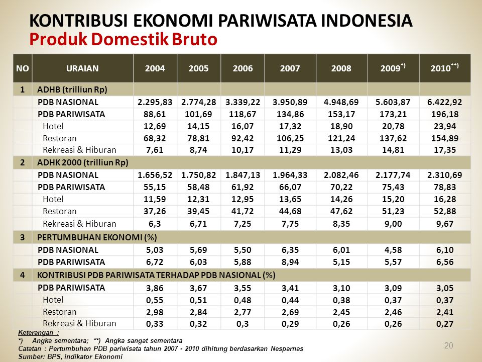 KONTRIBUSI EKONOMI PARIWISATA INDONESIA Produk Domestik Bruto