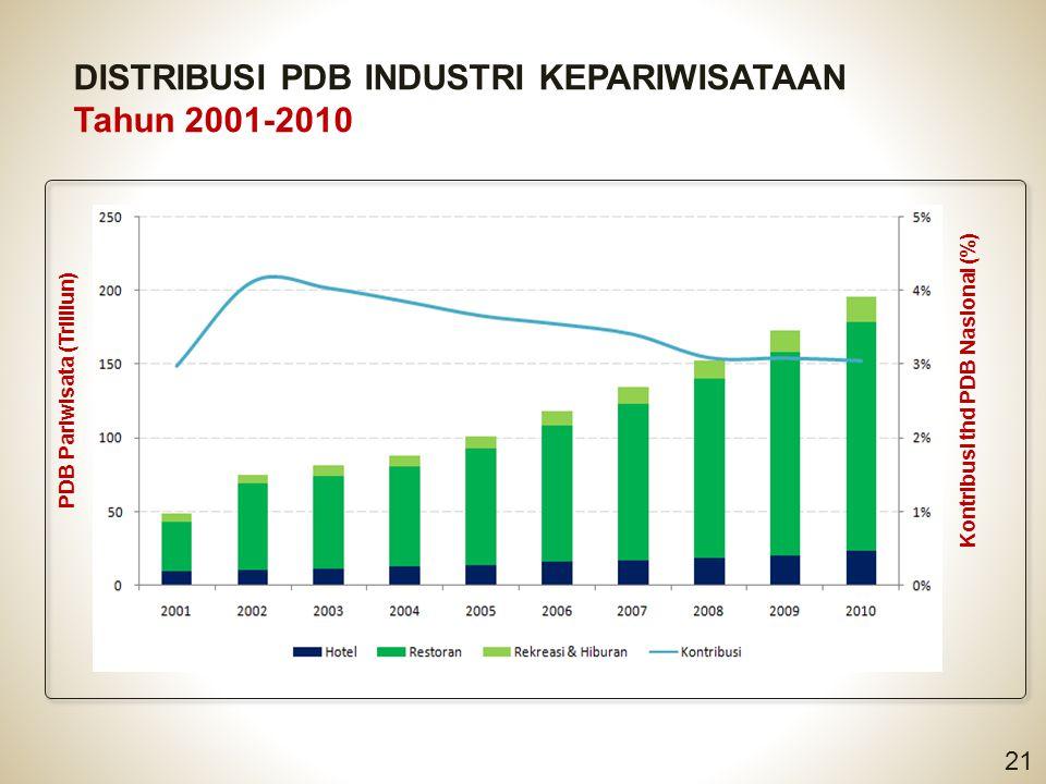 DISTRIBUSI PDB INDUSTRI KEPARIWISATAAN Tahun 2001-2010