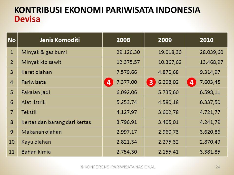 KONTRIBUSI EKONOMI PARIWISATA INDONESIA Devisa