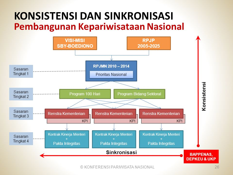 KONSISTENSI DAN SINKRONISASI Pembangunan Kepariwisataan Nasional