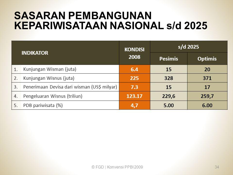 SASARAN PEMBANGUNAN KEPARIWISATAAN NASIONAL s/d 2025