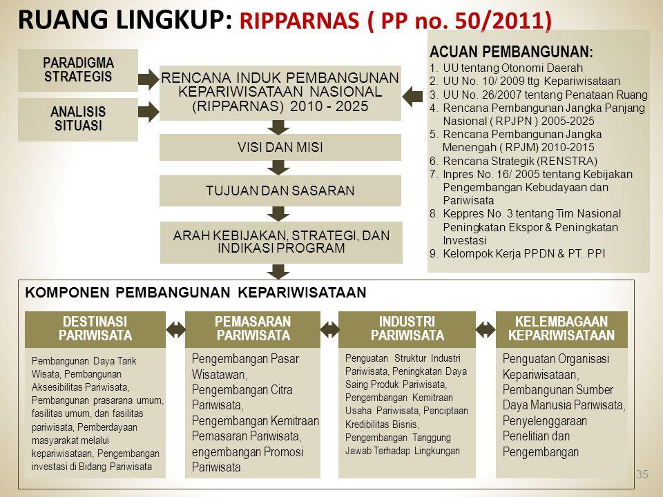 RUANG LINGKUP: RIPPARNAS ( PP no. 50/2011)