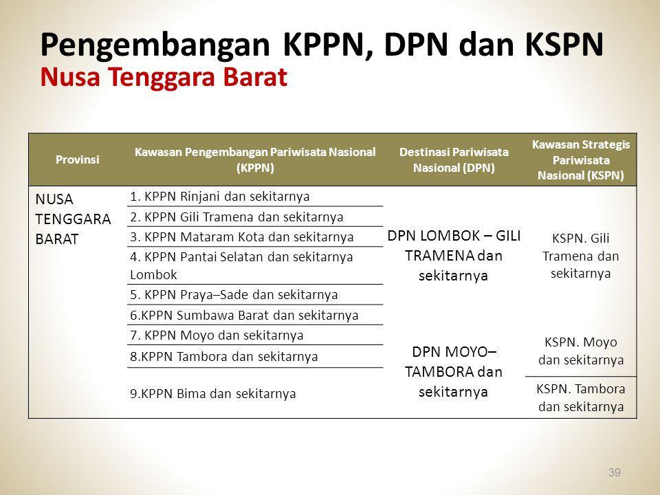 Pengembangan KPPN, DPN dan KSPN Nusa Tenggara Barat