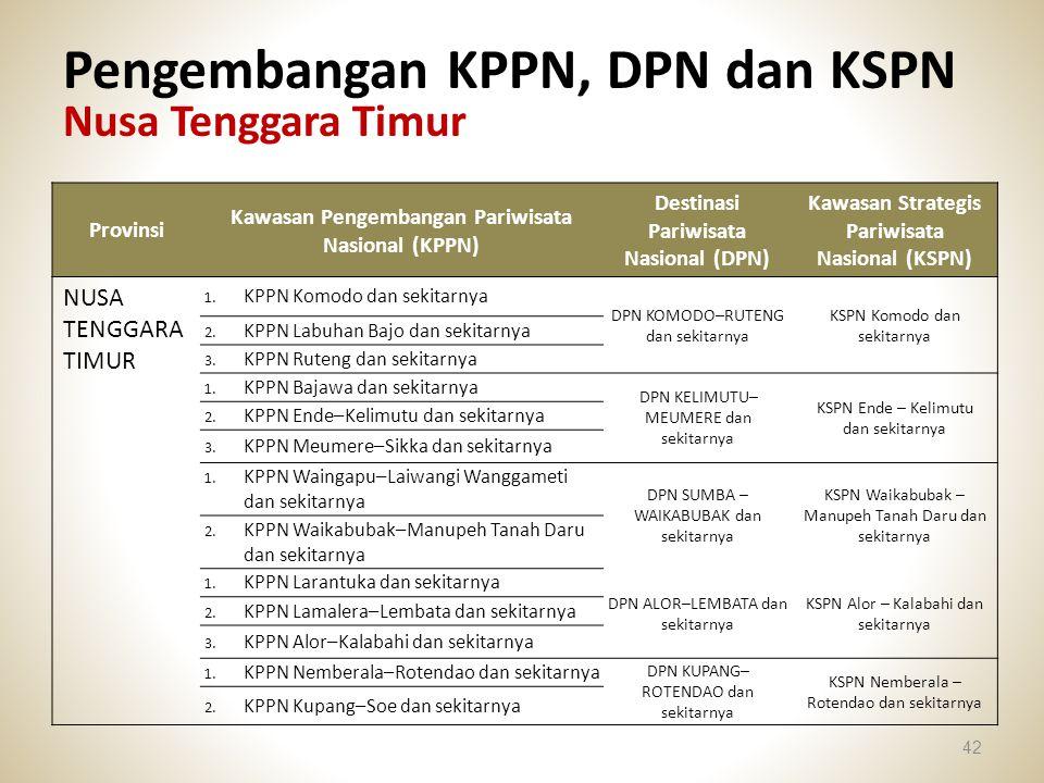 Pengembangan KPPN, DPN dan KSPN Nusa Tenggara Timur
