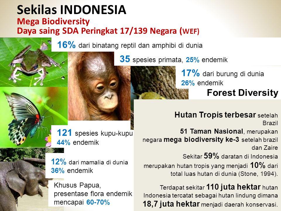 Sekilas INDONESIA Mega Biodiversity Daya saing SDA Peringkat 17/139 Negara (WEF)