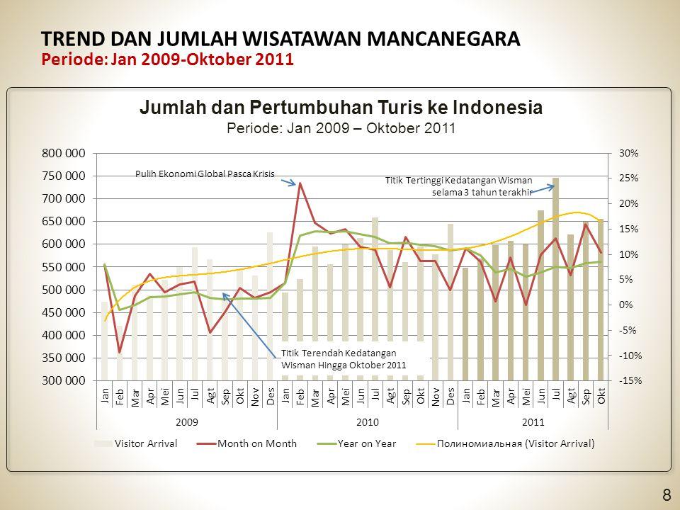 TREND DAN JUMLAH WISATAWAN MANCANEGARA Periode: Jan 2009-Oktober 2011