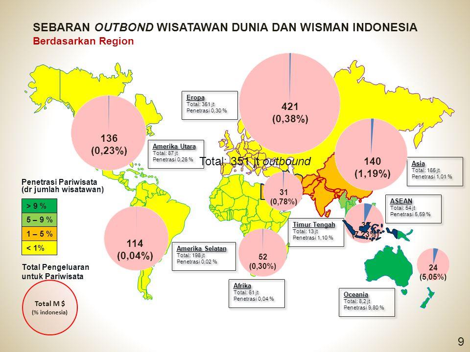 SEBARAN OUTBOND WISATAWAN DUNIA DAN WISMAN INDONESIA Berdasarkan Region