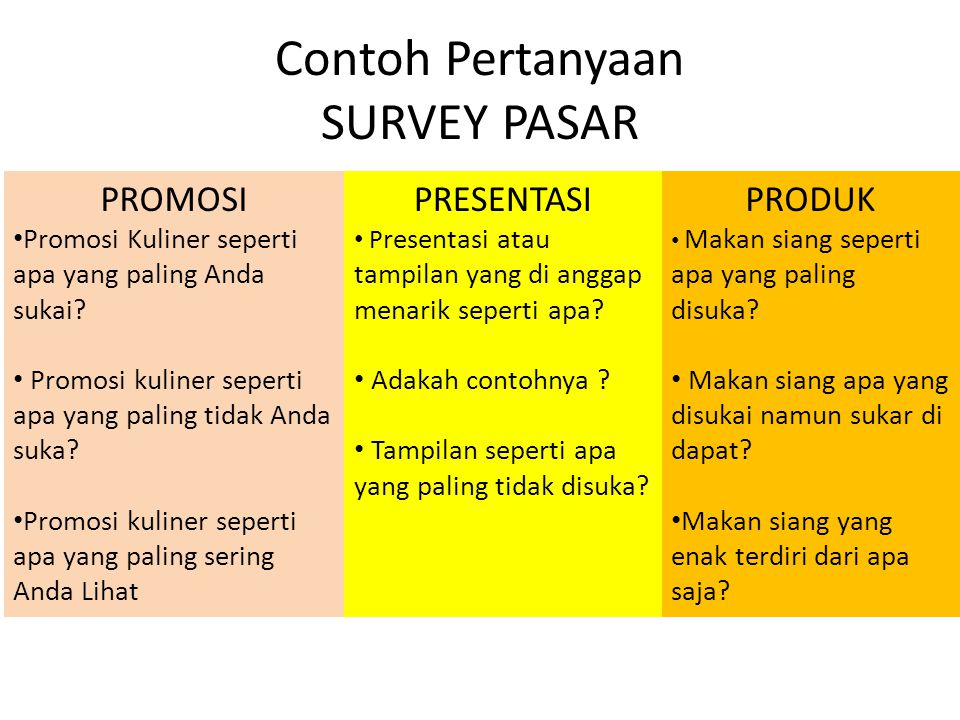 Contoh Pertanyaan SURVEY PASAR